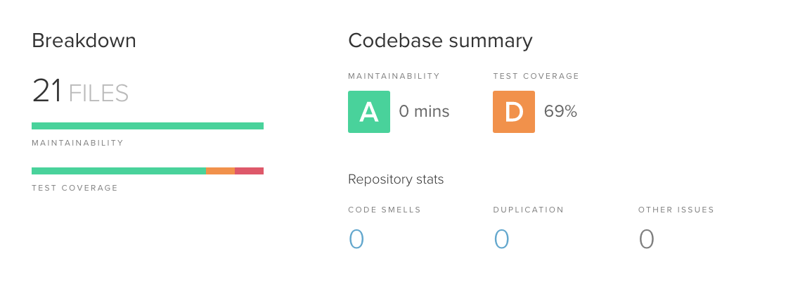 Codeclimate Dashboard
